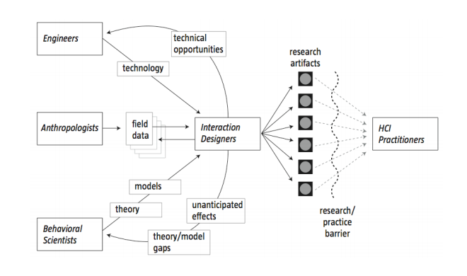 map of interaction designers and researchers