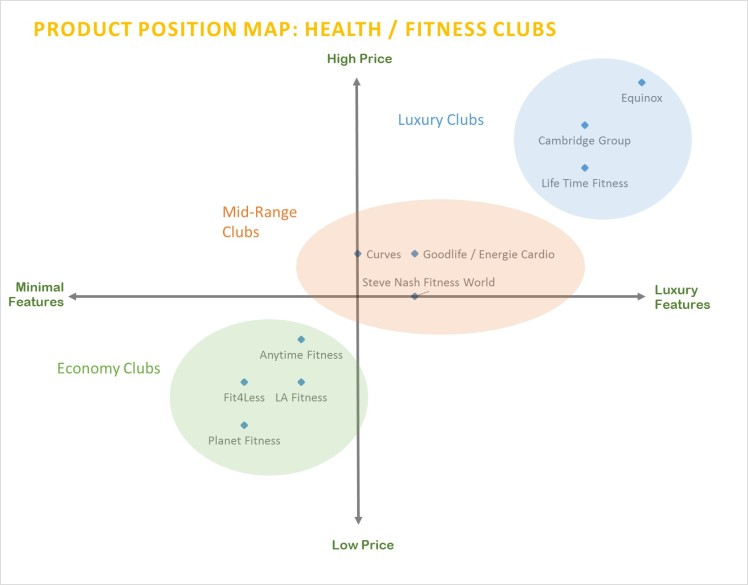 Product position map